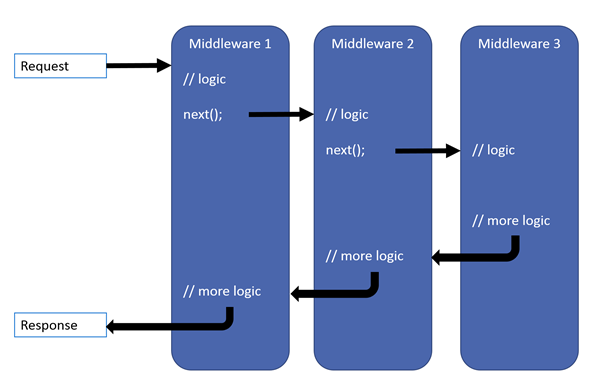 middleware in request response